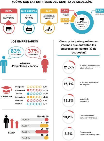 Los retos del sector empresarial en el centro